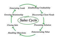 Диаграмма цикла продаж Стоковые Фотографии RF