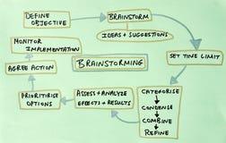 диаграмма brainstorm стоковое изображение rf
