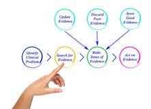 Диаграмма EBP стоковые фотографии rf