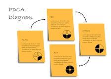 Диаграмма PDCA иллюстрация штока