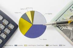 Долларовые банкноты, калькулятор, ручка, диаграммы дела все на таблице Стоковые Изображения