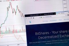 Домашняя страница Bitshares стоковые изображения rf