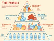 Еда пирамиды еды здоровая infographic Здоровый уклад жизни Значки продуктов вектор иллюстрация вектора
