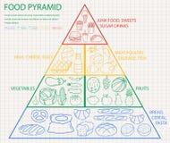 Еда пирамиды еды здоровая infographic Здоровый уклад жизни Значки продуктов вектор иллюстрация штока