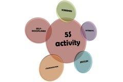 деятельность 5S стоковые изображения