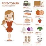 Еда для того чтобы сгореть ваше сверхнормальное сало бесплатная иллюстрация