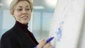 Женский менеджер представляет новый план проекта к коллегам на встрече, объясняя идеи на flipchart сотрудникам внутри акции видеоматериалы