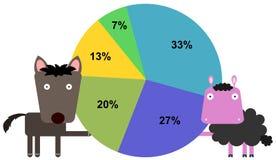 Животная диаграмма команды Стоковые Фото