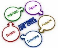 Жизненный цикл клиента Стоковые Фотографии RF