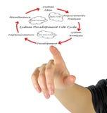 Жизненный цикл развития системы Стоковая Фотография RF