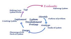 Жизненный цикл системы Стоковые Фотографии RF