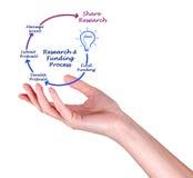 Жизненный цикл финансирования исследования Стоковое фото RF