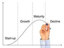 жизнь экономического цикла Стоковые Изображения RF