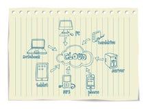Заволоките вычисляя Doodles Стоковое Изображение