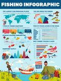 Задвижка рыбной ловли, спорт fisher infographic иллюстрация штока