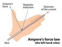 Закон силы ампера иллюстрация штока