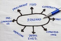 Запланирование дорожной карты стоковое фото rf