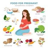 Здоровая еда для значков беременного вектора плоских изолированных на белой предпосылке Милое усаживание и продукты беременной же бесплатная иллюстрация