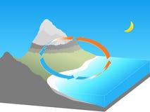 земля ветерка оффшорная Стоковое Изображение RF