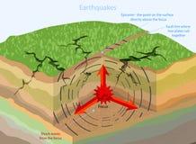 Землетрясения геологохимические Стоковая Фотография