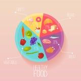 Здоровая еда и Dieting концепция Запланируйте ваше острословие еды infographic иллюстрация штока