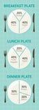 Здоровая диаграмма плиты еды Стоковые Фото