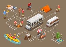 Идя располагаясь лагерем равновеликая схема технологического процесса бесплатная иллюстрация