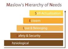 Иерархия диаграммы потребностей человеческой мотивировки стоковые изображения rf