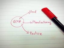 Изобразите диаграмму программы предпосылки или программы gmp Стоковые Изображения