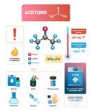 Иллюстрация вектора ацетона Химическое и физическое объяснение Infographic иллюстрация вектора
