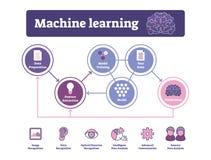 Иллюстрация вектора машинного обучения Обозначенные диаграмма или использование алгоритма AI бесплатная иллюстрация