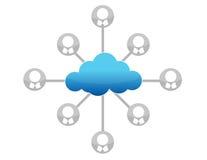 Иллюстрация диаграммы вычислительной цепи облака Стоковое Изображение