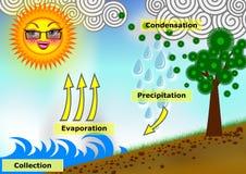 Иллюстрация концепции цикла воды стоковые фотографии rf