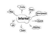 интернет принципиальной схемы Стоковые Фото