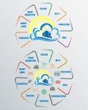 Информационная сеть облака компьютера беспроволочная интернет, комплект Стоковые Фото