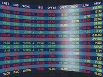 Индикаторная панель ежедневной фондовой биржи Стоковые Изображения RF