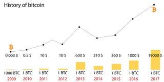 История цен биткоин кто участвует в торгах на бирже