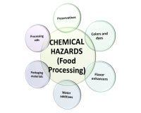 Источники химических опасностей в обрабатывая стиле 5 иллюстрация вектора