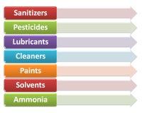 Источники химических опасностей в стиле 24 окружающей среды завода иллюстрация штока
