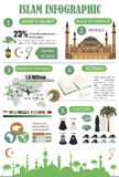 Ислам infographic Мусульманская культура Стоковые Изображения RF