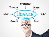 лицензия стоковые изображения rf