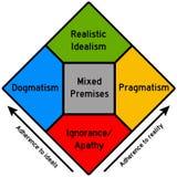 Идеалы и реальность Стоковое фото RF