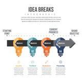 Идея ломает Infographic Стоковое Изображение