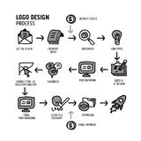 Иллюстрация вектора процесса проектирования логотипа Стоковые Изображения RF