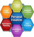 Иллюстрация диаграммы дела личных финансов бесплатная иллюстрация