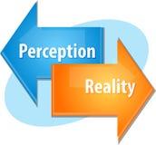 Иллюстрация диаграммы дела реальности восприятия иллюстрация штока
