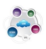 Иллюстрация сетевого графика вычислительной цепи облака Стоковые Фотографии RF