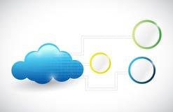 Иллюстрация сетевого графика вычислительной цепи облака Стоковое Фото