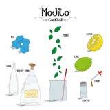 Как сделать коктеиль Mojito установил с ингридиентами для ресторанов и иллюстрации вектора дела бара Стоковое Фото