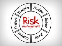 Карта разума управление при допущениеи риска - проигнорируйте, примите, избегите, уменьшите, перенесите и эксплуатируйте иллюстрация штока
